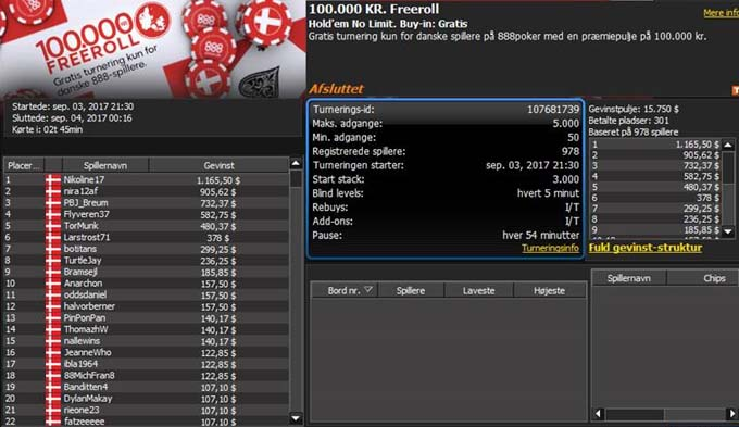 Nikoline17 vandt 7.284 kr. i den store freeroll turnering hos 888poker.dk